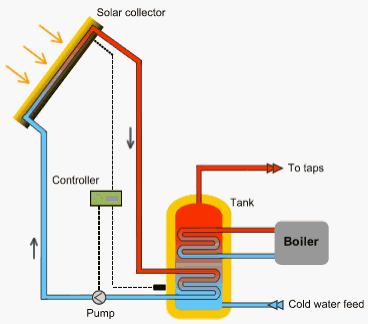 Off Grid Solar System together with B E D moreover Geothermal Energy in addition Main Qimg B Cae Bba Eb B moreover Heat. on how wind energy works diagram